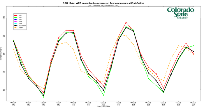 Bias-corrected surface temperature time series (using average bias of each run from past 7 days)