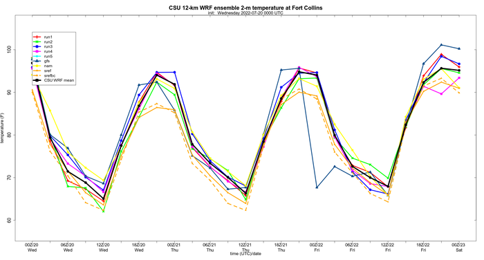Surface temperature time series at Fort Collins