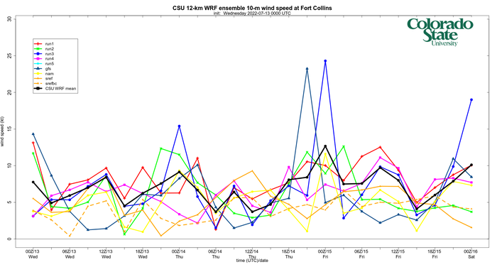 10-meter wind speed time series at Fort Collins